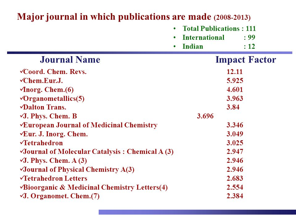 Major journal in which publications are made (2008-2013) Coord. Chem. Revs.12.11 Chem.Eur.J.5.925 Inorg. Chem.(6)4.601 Organometallics(5)3.963 Dalton