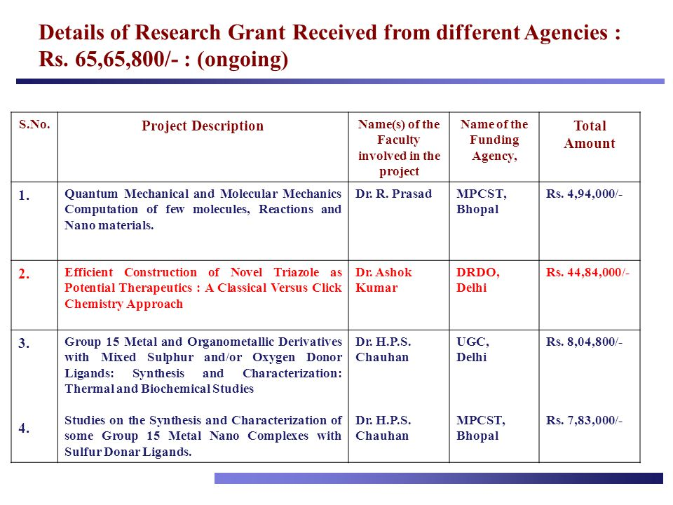 Details of Research Grant Received from different Agencies : Rs. 65,65,800/- : (ongoing) S.No. Project Description Name(s) of the Faculty involved in