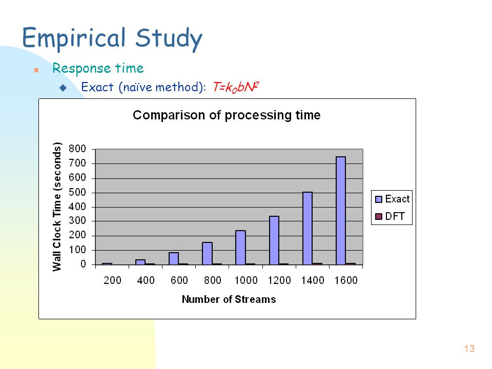 13 Empirical Study n Response time u Exact (naïve method): T=k 0 bN 2
