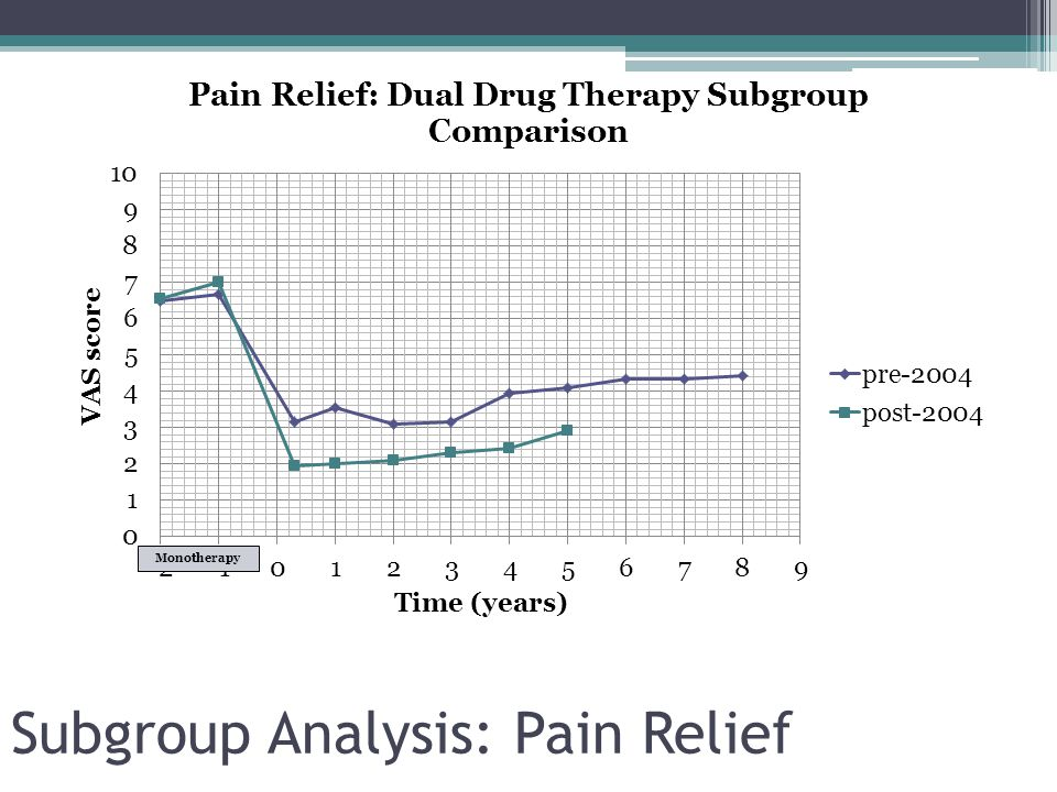 Subgroup Analysis: Pain Relief Monotherapy