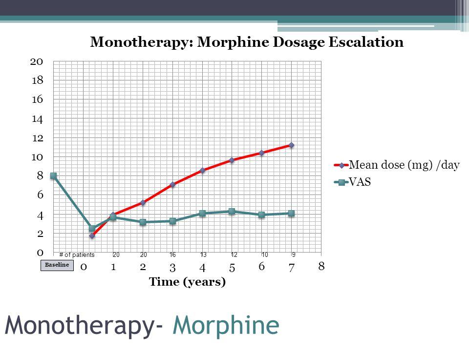 Dual-admixture dosage escalation eg.