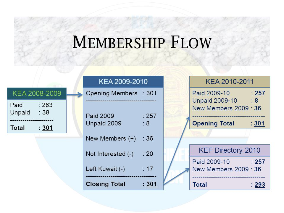 M EMBERSHIP F LOW KEA 2008-2009 Paid : 263 Unpaid : 38 --------------------- Total: 301 KEA 2010-2011 Paid 2009-10 : 257 Unpaid 2009-10 : 8 New Members 2009 : 36 ----------------------------------- Opening Total : 301 KEA 2009-2010 Opening Members : 301 ---------------------------------- Paid 2009: 257 Unpaid 2009: 8 New Members (+): 36 Not Interested (-): 20 Left Kuwait (-): 17 ---------------------------------- Closing Total: 301 KEF Directory 2010 Paid 2009-10 : 257 New Members 2009 : 36 ----------------------------------- Total : 293