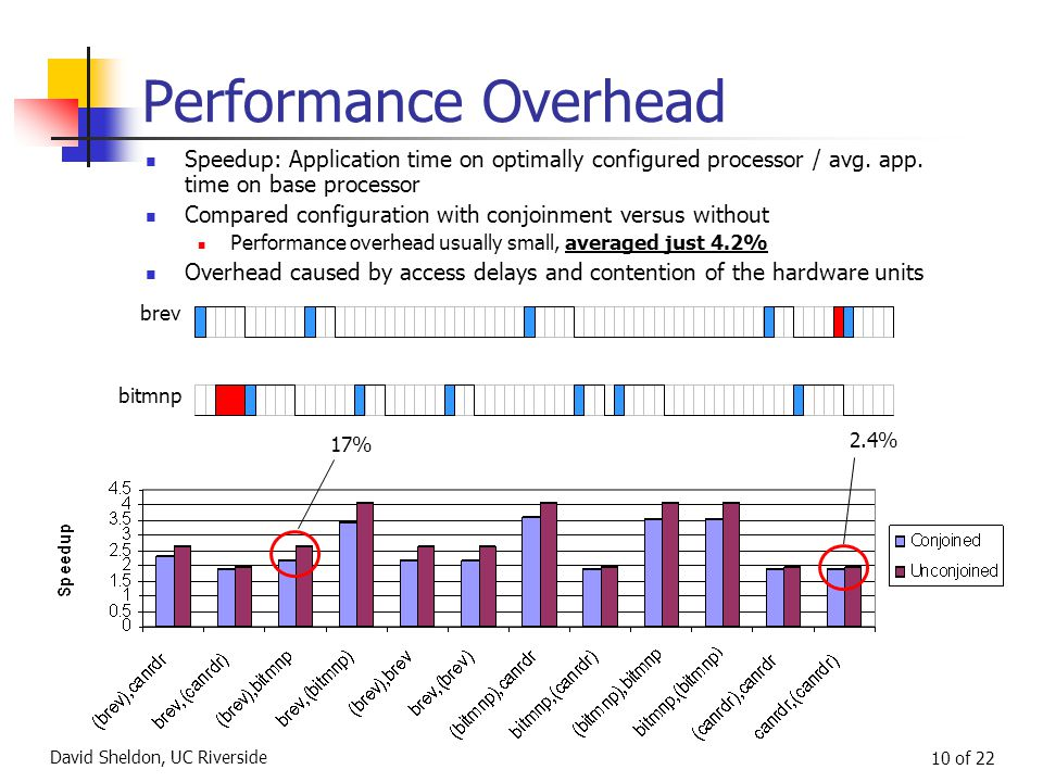 David Sheldon, UC Riverside 10 of 22 Performance Overhead brev bitmnp 17% 2.4% Speedup: Application time on optimally configured processor / avg.