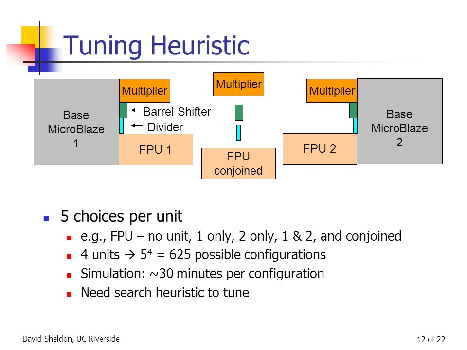 David Sheldon, UC Riverside 12 of 22 NO FPU Tuning Heuristic 5 choices per unit e.g., FPU – no unit, 1 only, 2 only, 1 & 2, and conjoined 4 units  5 4 = 625 possible configurations Simulation: ~30 minutes per configuration Need search heuristic to tune Base MicroBlaze 1 Base MicroBlaze 2 FPU 2 FPU conjoined Multiplier Barrel Shifter Divider Multiplier FPU 1