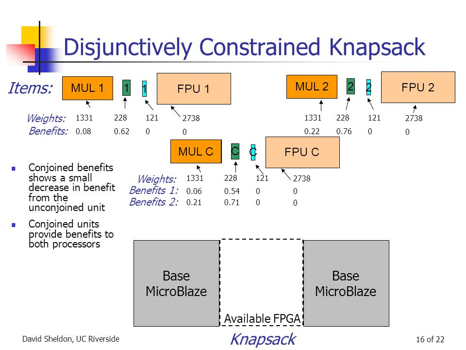 David Sheldon, UC Riverside 16 of 22 Disjunctively Constrained Knapsack Base MicroBlaze Available FPGA Base MicroBlaze Knapsack MUL 1 1 1 FPU 1 MUL 2 2 2 FPU 2 Items: MUL C C C FPU C Weights: Benefits: 1331228121 2738 1331228121 2738 0.080.620 0 0.220.760 0 Weights: Benefits 1: 1331228121 2738 0.060.540 0 Benefits 2: 0.210.710 0 MUL 1 MUL C Conjoined benefits shows a small decrease in benefit from the unconjoined unit Conjoined units provide benefits to both processors