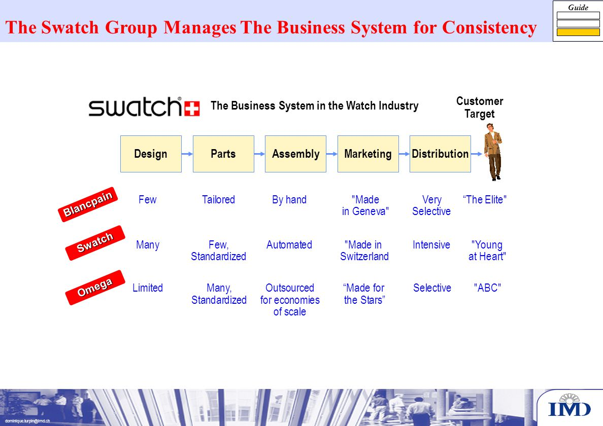 dominique.turpin@imd.ch The Swatch Group Manages The Business System for Consistency DesignPartsAssemblyMarketing DistributionMarketingAssemblyPartsDesign Customer Target FewTailoredBy hand MadeVery The Elite in Geneva Selective Blancpain Swatch Omega ManyFew,Automated Made inIntensive Young Standardized Switzerlandat Heart LimitedMany,Outsourced Made forSelective ABC Standardizedfor economies the Stars of scale The Business System in the Watch Industry Guide