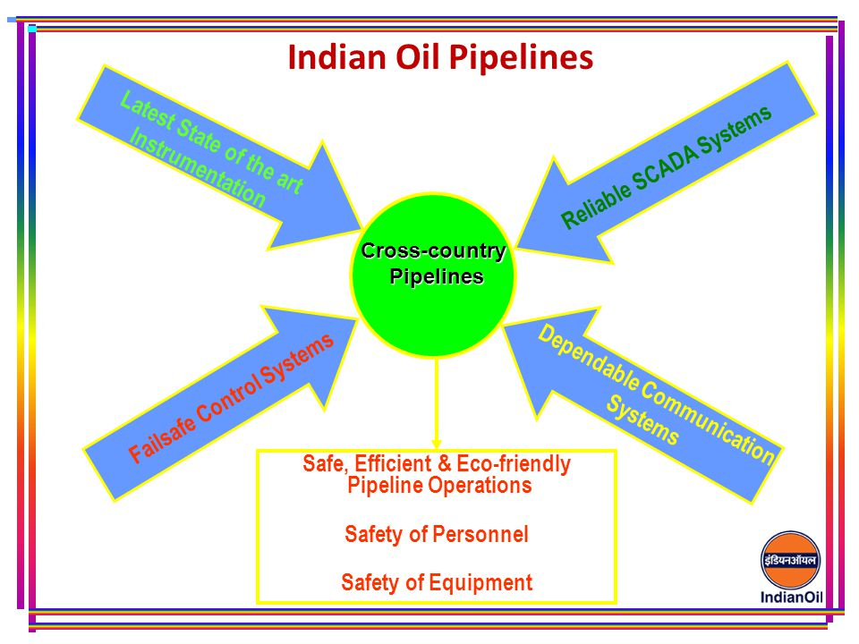 Cross-country Pipelines Pipelines Safe, Efficient & Eco-friendly Pipeline Operations Safety of Personnel Safety of Equipment Latest State of the art Instrumentation Reliable SCADA Systems Failsafe Control Systems Dependable Communication Systems Indian Oil Pipelines
