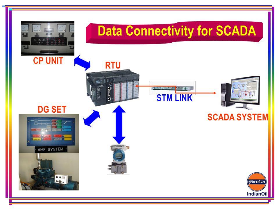 RTU STM LINK DG SET CP UNIT SCADA SYSTEM Data Connectivity for SCADA