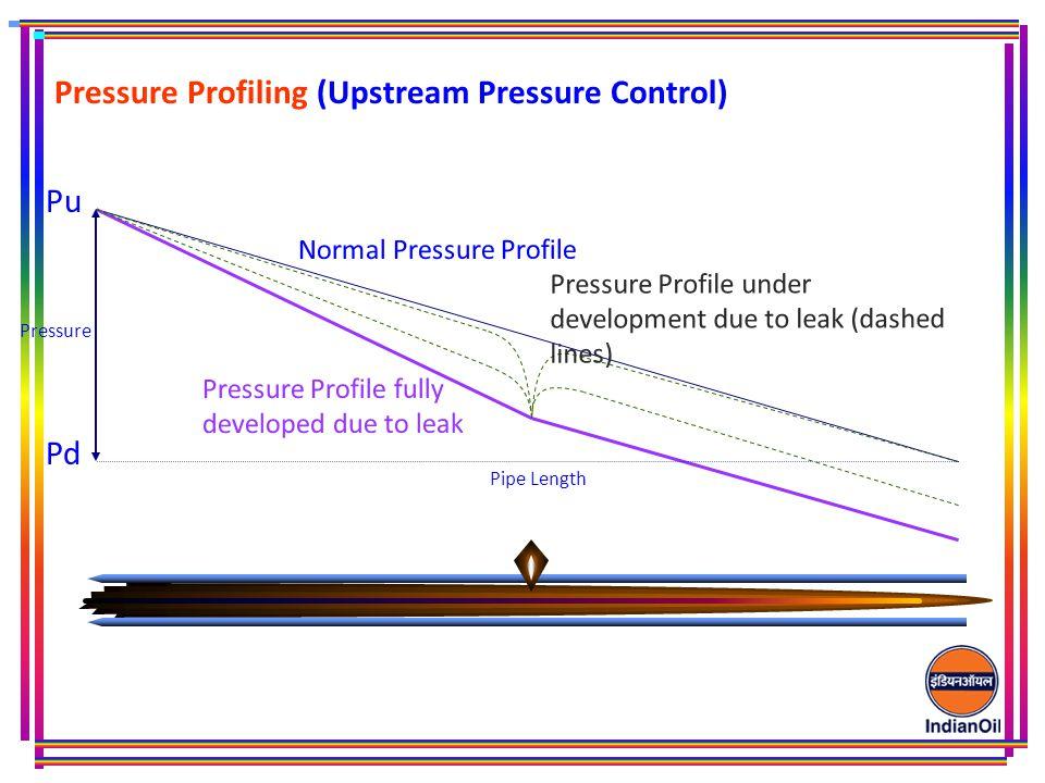Pressure Profiling (Upstream Pressure Control) Pu Pd Pressure Profile under development due to leak (dashed lines) Normal Pressure Profile Pressure Profile fully developed due to leak Pressure Pipe Length