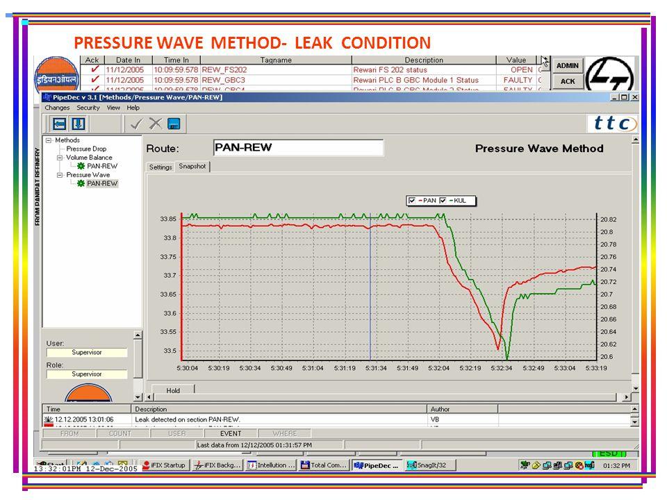 PRESSURE WAVE METHOD- LEAK CONDITION
