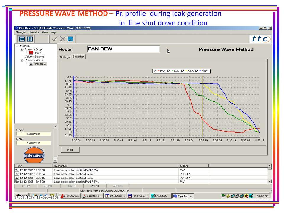 PRESSURE WAVE METHOD – Pr. profile during leak generation in line shut down condition