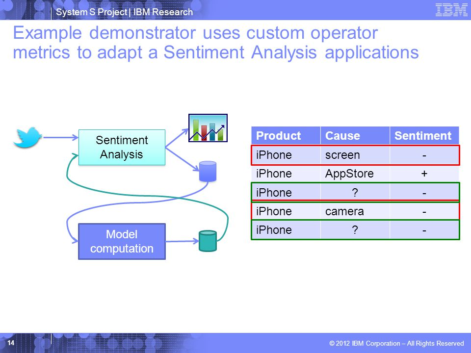 System S Project | IBM Research © 2012 IBM Corporation – All Rights Reserved Example demonstrator uses custom operator metrics to adapt a Sentiment Analysis applications 14 Sentiment Analysis Sentiment Analysis ProductCauseSentiment iPhonescreen- iPhoneAppStore+ iPhone - camera- iPhone - Model computation