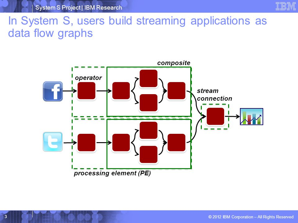 System S Project | IBM Research © 2012 IBM Corporation – All Rights Reserved In System S, users build streaming applications as data flow graphs 3 operator stream connection composite processing element (PE)