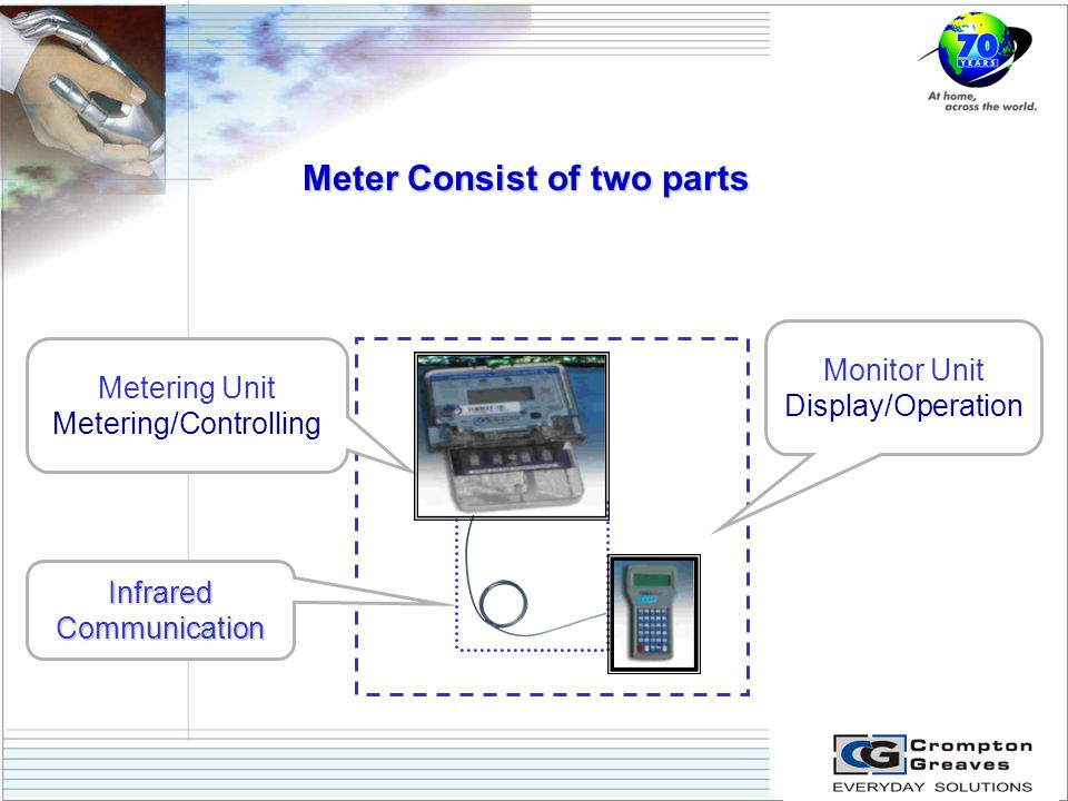 Meter Consist of two parts Metering Unit Metering/Controlling Monitor Unit Display/Operation Infrared Communication
