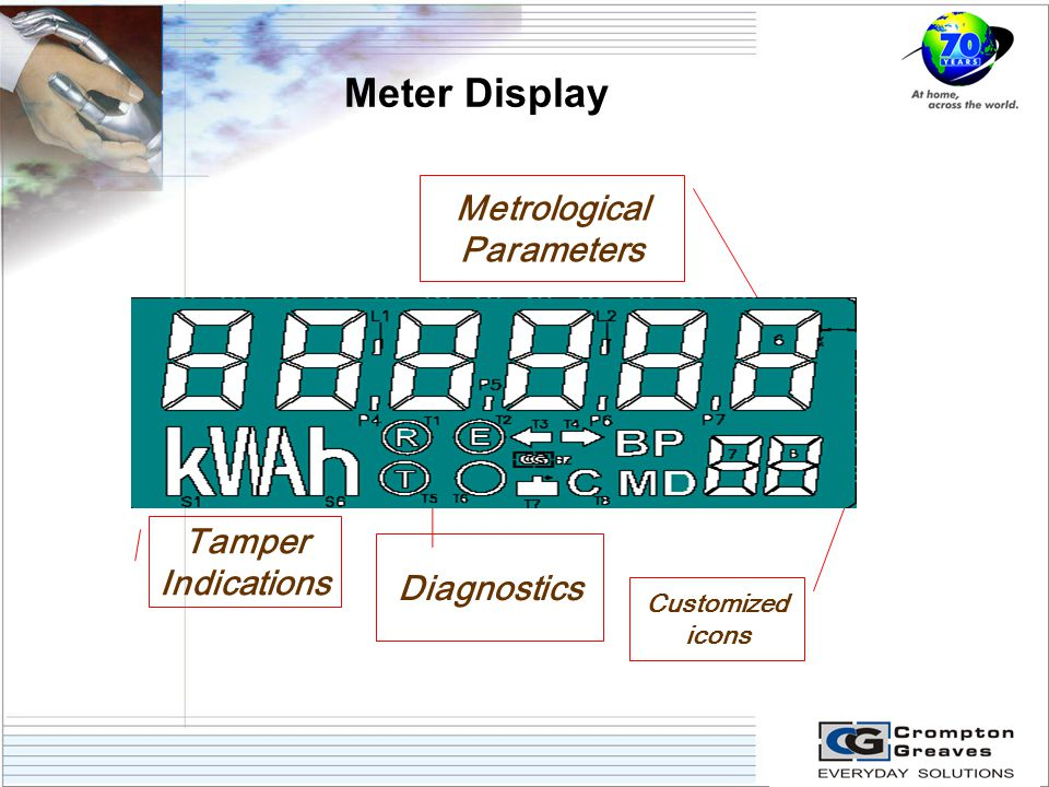 Meter Display Metrological Parameters Customized icons Diagnostics Tamper Indications