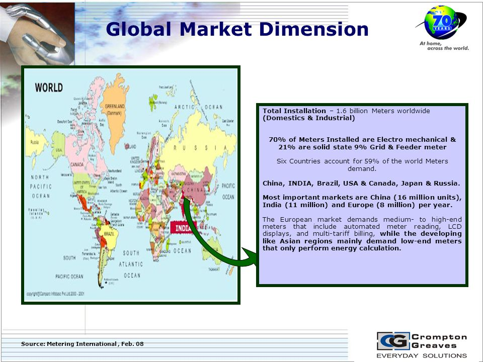 Global Market Dimension Total Installation – 1.6 billion Meters worldwide (Domestics & Industrial) 70% of Meters Installed are Electro mechanical & 21% are solid state 9% Grid & Feeder meter Six Countries account for 59% of the world Meters demand.