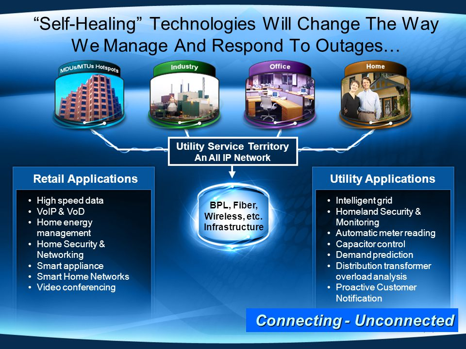 Self-Healing Technologies Will Change The Way We Manage And Respond To Outages… High speed data VoIP & VoD Home energy management Home Security & Networking Smart appliance Smart Home Networks Video conferencing Retail Applications Intelligent grid Homeland Security & Monitoring Automatic meter reading Capacitor control Demand prediction Distribution transformer overload analysis Proactive Customer Notification Utility Applications BPL, Fiber, Wireless, etc.