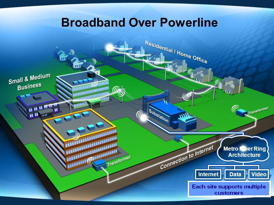 Broadband Over Powerline Metro Fiber Ring Architecture InternetDataVideo