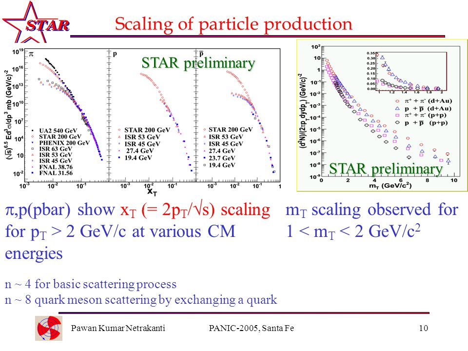 Pawan Kumar NetrakantiPANIC-2005, Santa Fe10 Scaling of particle production ,p(pbar) show x T (= 2p T /  s) scaling for p T > 2 GeV/c at various CM energies m T scaling observed for 1 < m T < 2 GeV/c 2 STAR preliminary n ~ 4 for basic scattering process n ~ 8 quark meson scattering by exchanging a quark