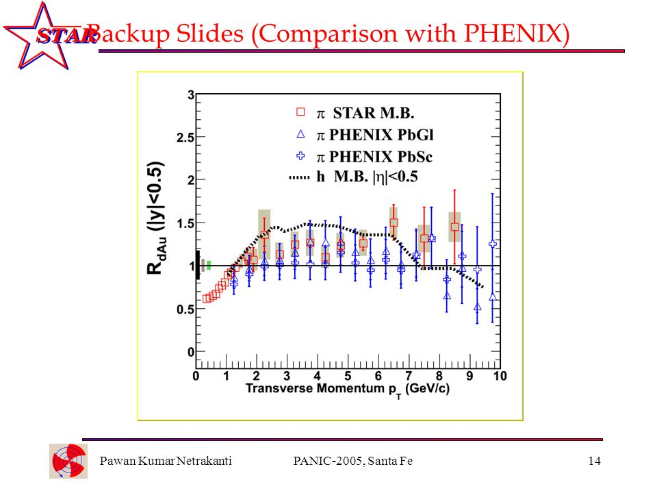 Pawan Kumar NetrakantiPANIC-2005, Santa Fe14 Backup Slides (Comparison with PHENIX)