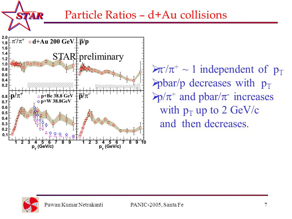 Pawan Kumar NetrakantiPANIC-2005, Santa Fe7 Particle Ratios – d+Au collisions   - /  + ~ 1 independent of p T  pbar/p decreases with p T  p/  + and pbar/  - increases with p T up to 2 GeV/c and then decreases.