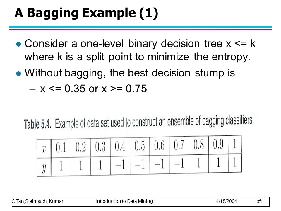 © Tan,Steinbach, Kumar Introduction to Data Mining 4/18/2004 11 A Bagging Example (1) l Consider a one-level binary decision tree x <= k where k is a split point to minimize the entropy.