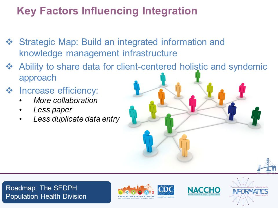 Key Factors Influencing Integration  Strategic Map: Build an integrated information and knowledge management infrastructure  Ability to share data for client-centered holistic and syndemic approach  Increase efficiency: More collaboration Less paper Less duplicate data entry Roadmap: The SFDPH Population Health Division
