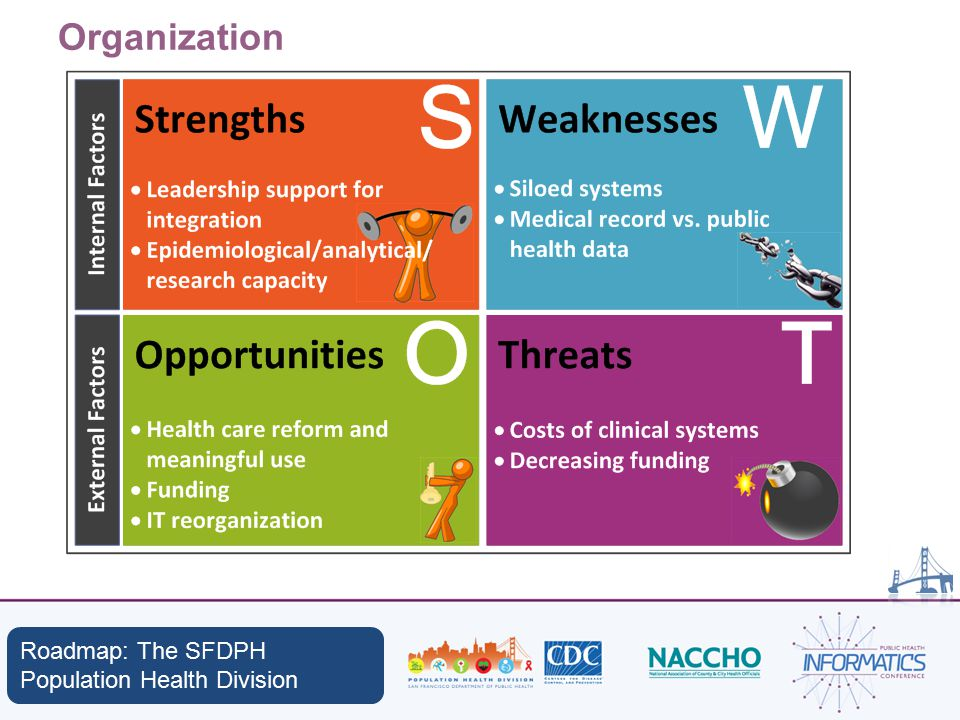 Organization Roadmap: The SFDPH Population Health Division