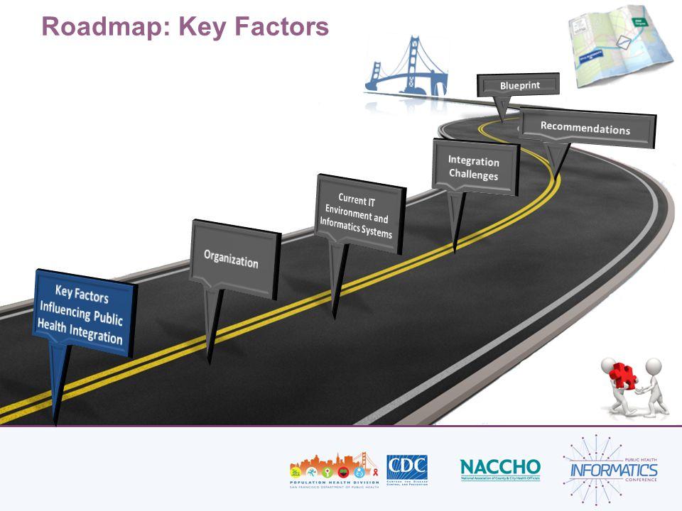 Roadmap: Key Factors
