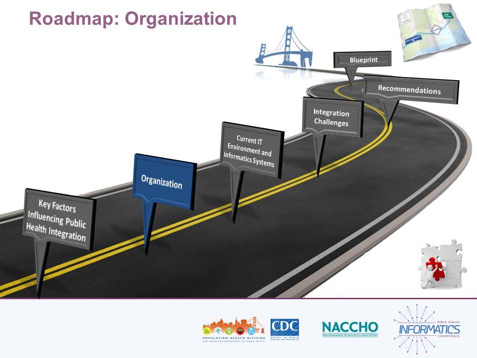 Roadmap: Organization