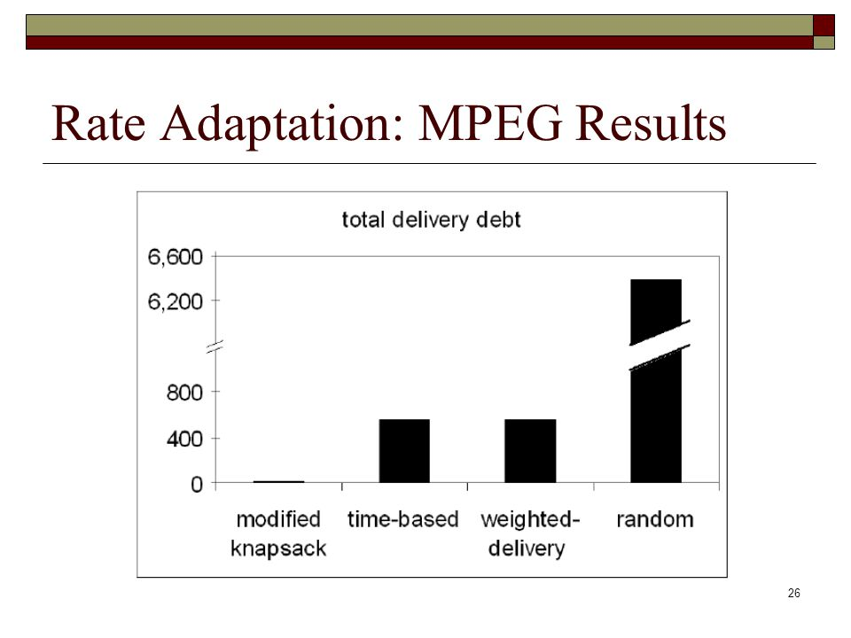 Rate Adaptation: MPEG Results 26