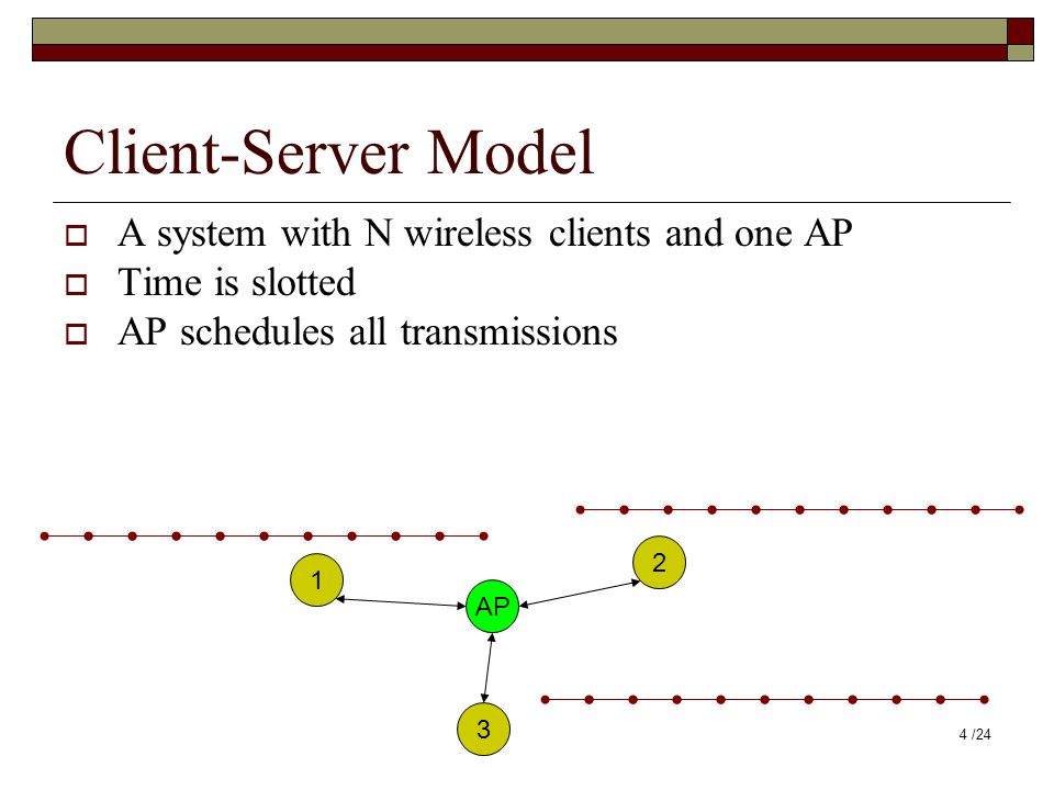 Client-Server Model  A system with N wireless clients and one AP  Time is slotted  AP schedules all transmissions AP 1 2 3 4 /24