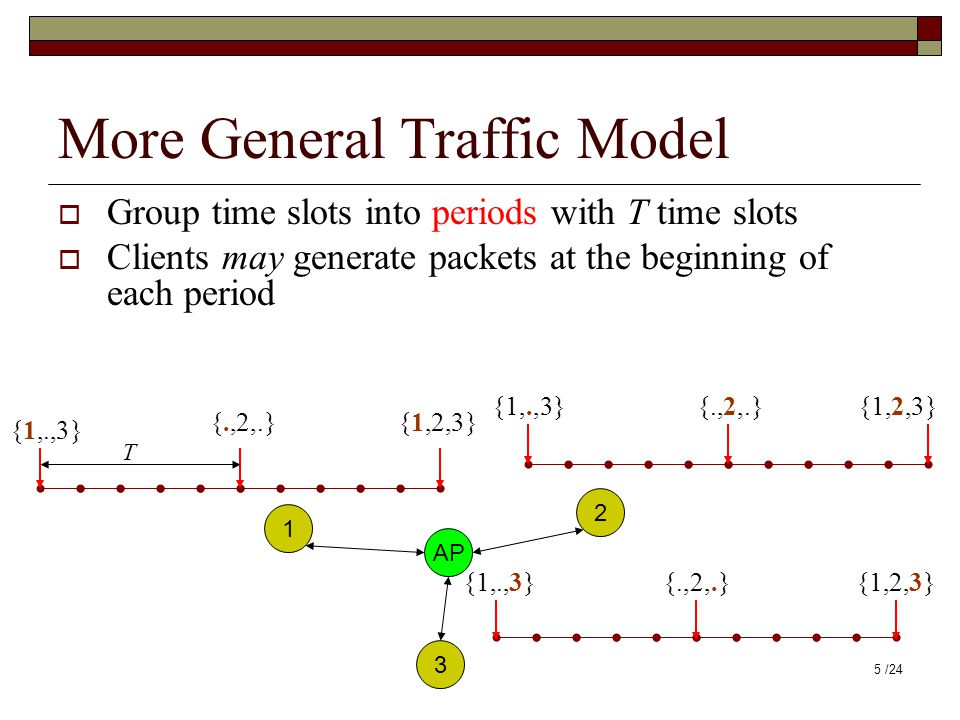 More General Traffic Model  Group time slots into periods with T time slots  Clients may generate packets at the beginning of each period AP 1 2 3 {