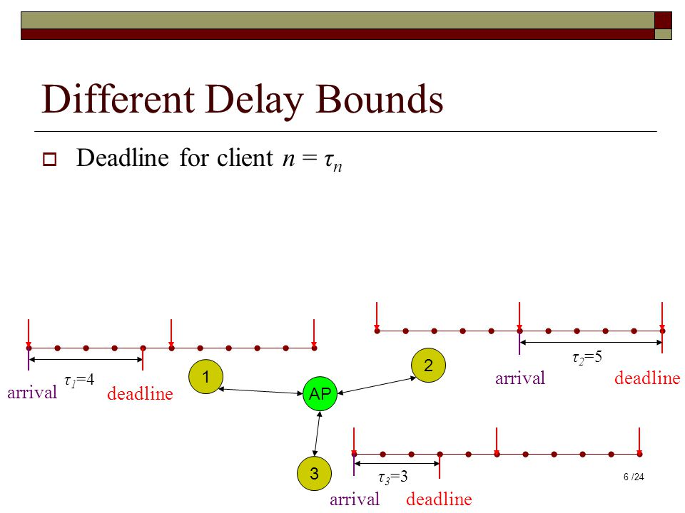 Different Delay Bounds  Deadline for client n = τ n AP 1 2 3 τ 1 =4 arrival deadline τ 3 =3 deadlinearrival τ 2 =5 deadlinearrival 6 /24