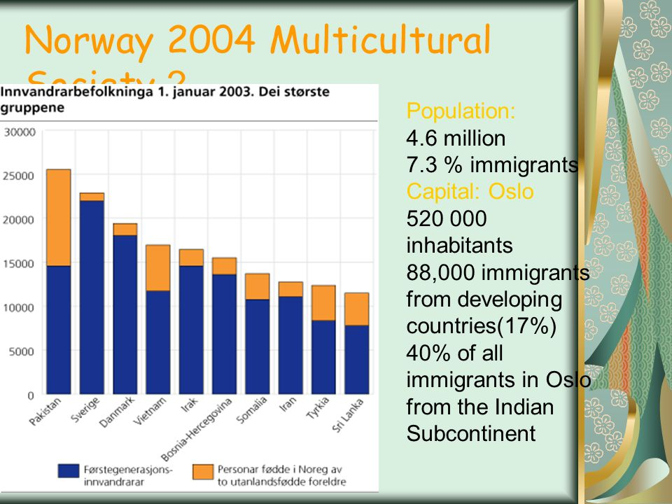 Norway 2004 Multicultural Society ? Population: 4.6 million 7.3 % immigrants Capital: Oslo 520 000 inhabitants 88,000 immigrants from developing count