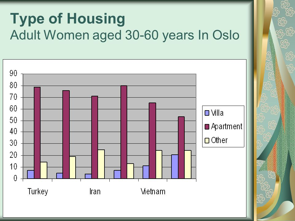 Type of Housing Adult Women aged 30-60 years In Oslo