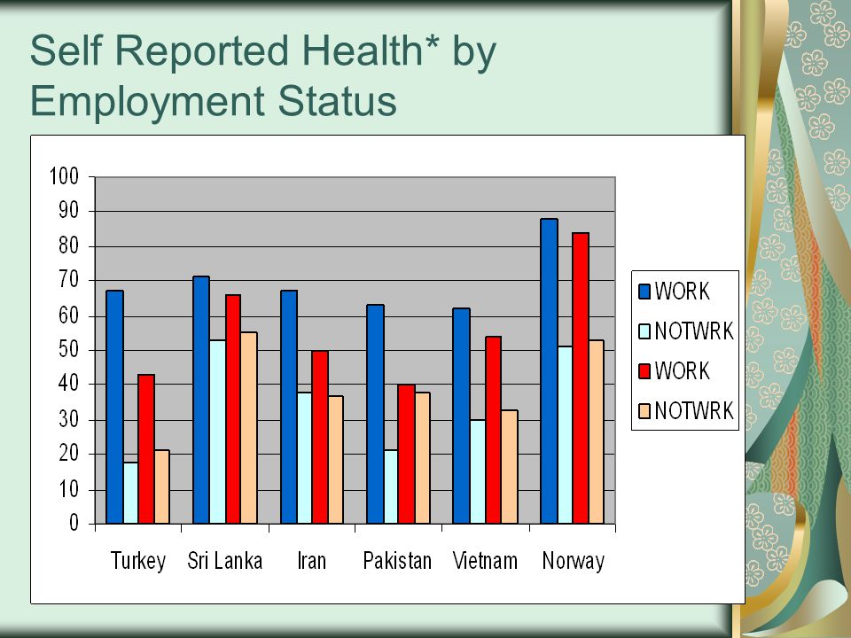 Self Reported Health* by Employment Status
