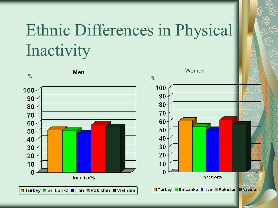 Ethnic Differences in Physical Inactivity % % Women