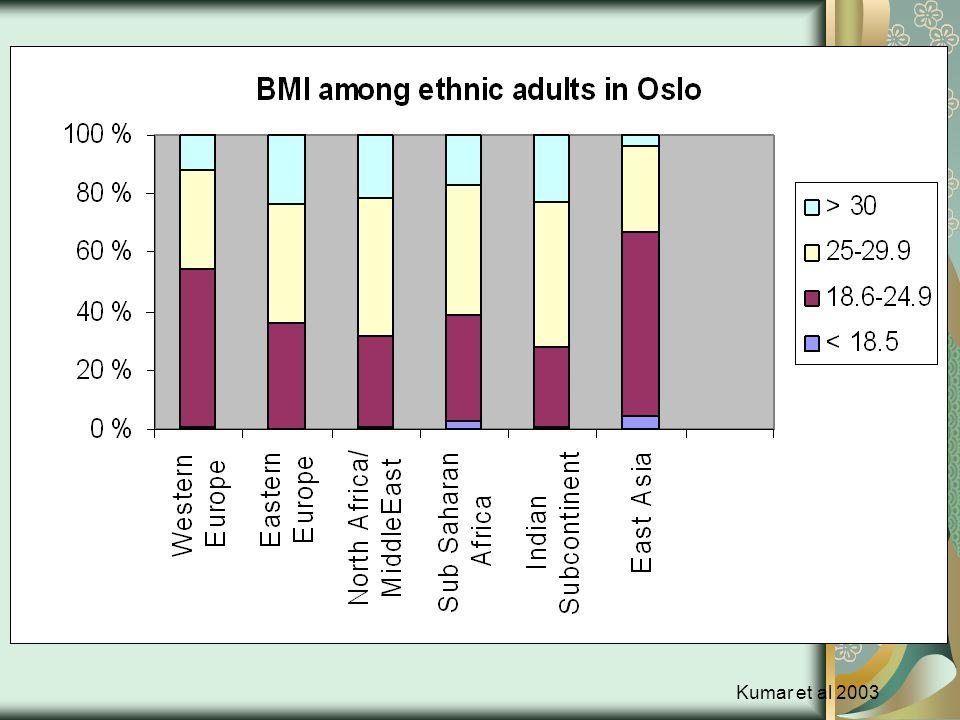 BMI of adults from ethnic minorities Kumar et al 2003