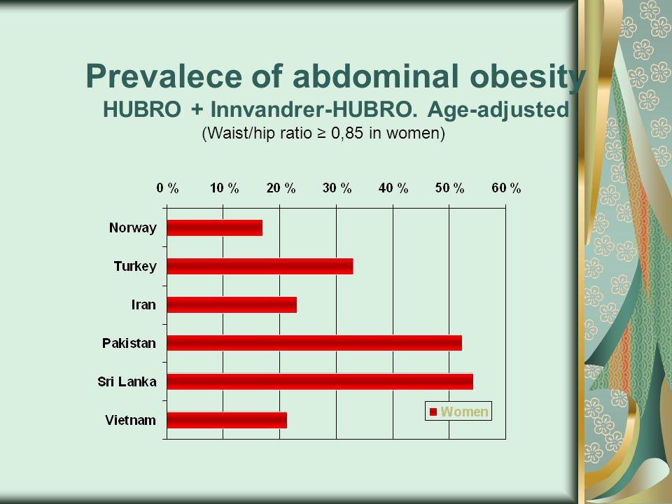 Prevalece of abdominal obesity HUBRO + Innvandrer-HUBRO.