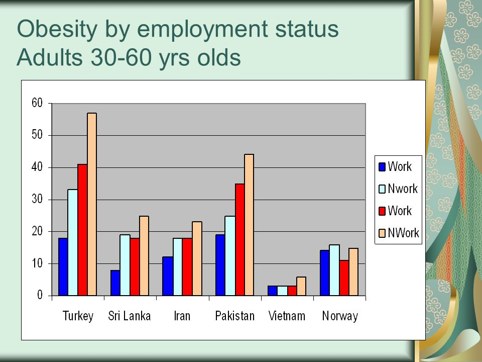 Obesity by employment status Adults 30-60 yrs olds