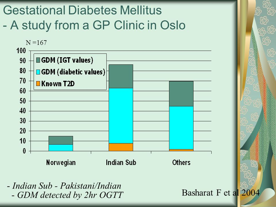 Gestational Diabetes Mellitus - A study from a GP Clinic in Oslo - GDM detected by 2hr OGTT Basharat F et al 2004 N =167 - Indian Sub - Pakistani/Indi