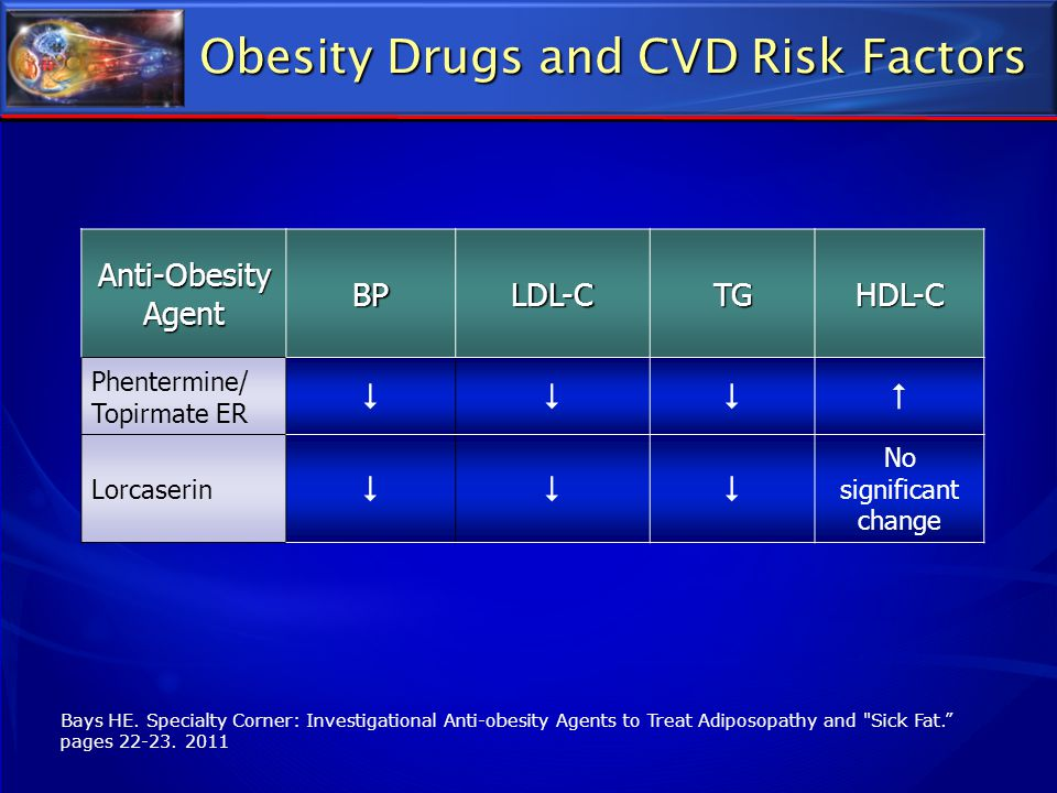 Obesity Drugs and CVD Risk Factors Bays HE. Specialty Corner: Investigational Anti-obesity Agents to Treat Adiposopathy and
