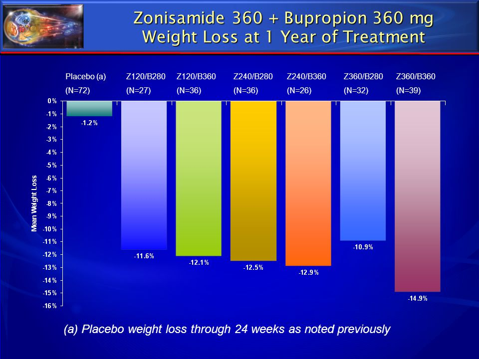 Zonisamide 360 + Bupropion 360 mg Weight Loss at 1 Year of Treatment Placebo (a) (N=72) Z120/B280 (N=27) Z120/B360 (N=36) Z240/B280 (N=36) Z240/B360 (