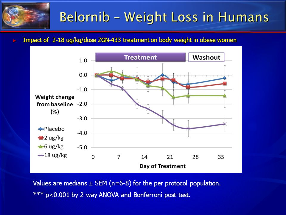 Belornib – Weight Loss in Humans ► Impact of 2-18 ug/kg/dose ZGN-433 treatment on body weight in obese women Values are medians ± SEM (n=6-8) for the