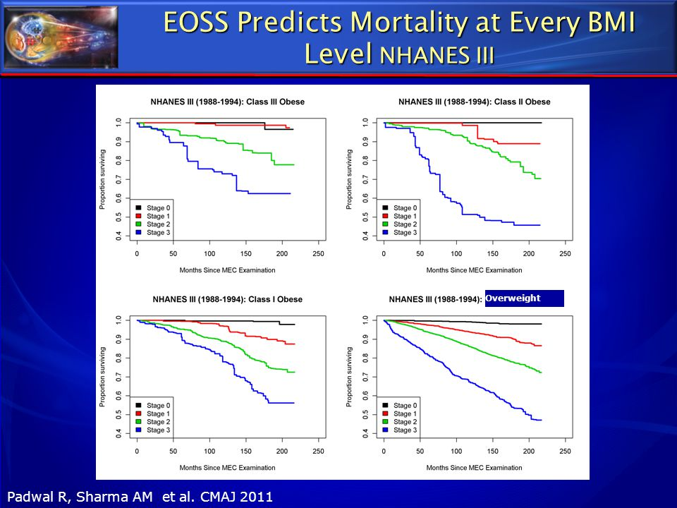 EOSS Predicts Mortality at Every BMI Level NHANES III Padwal R, Sharma AM et al. CMAJ 2011 Overweight