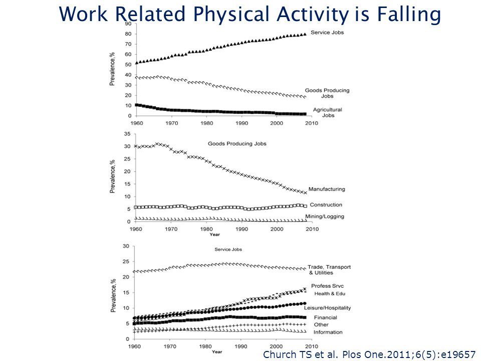 Work Related Physical Activity is Falling Church TS et al. Plos One.2011;6(5):e19657