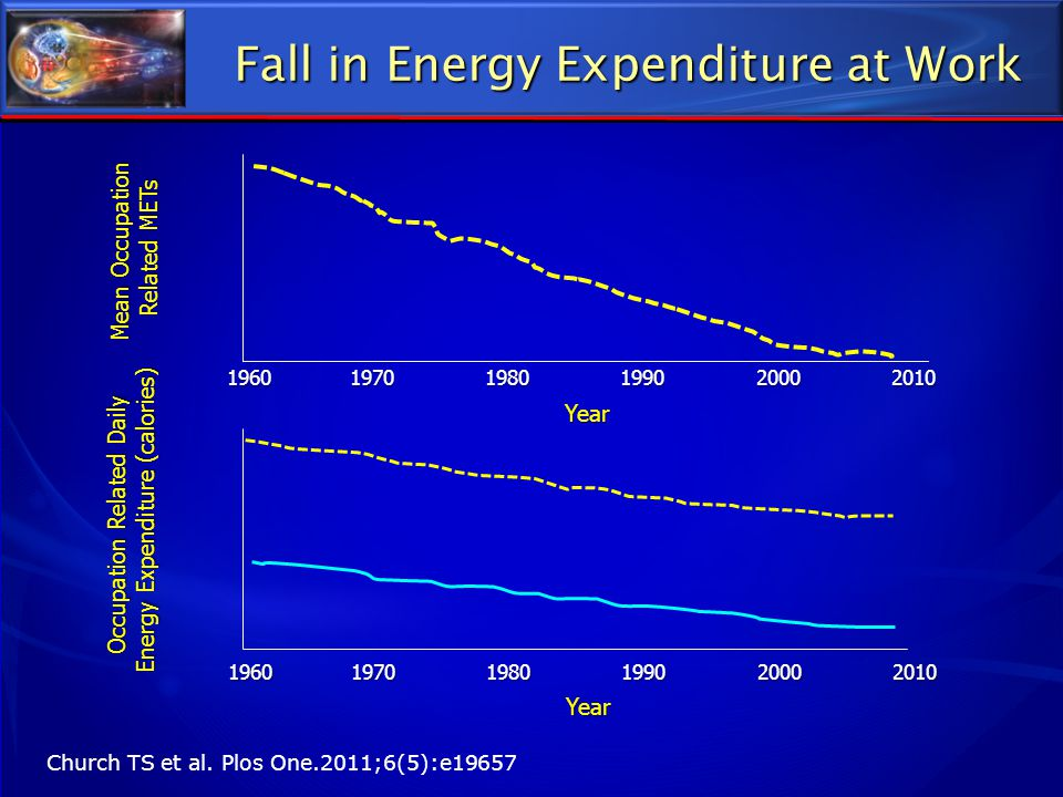 Fall in Energy Expenditure at Work Church TS et al. Plos One.2011;6(5):e19657 1960 1970 1980 1990 2000 2010 Year Mean Occupation Related METs Occupati