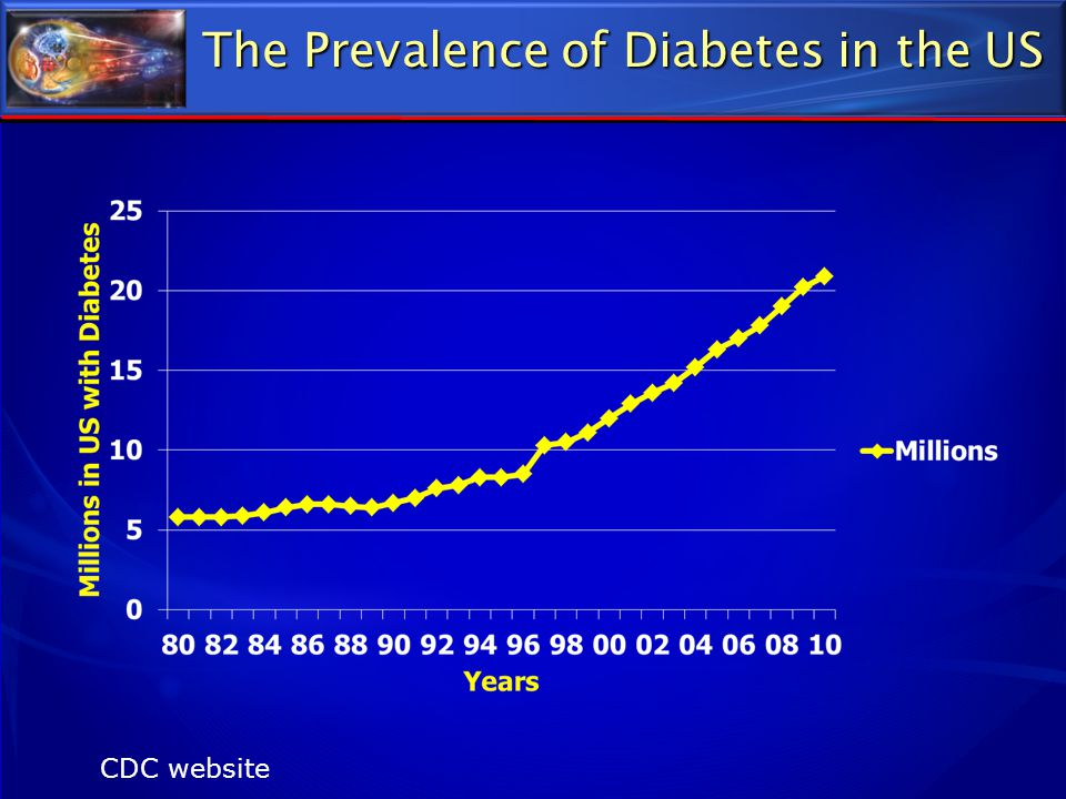 The Prevalence of Diabetes in the US CDC website