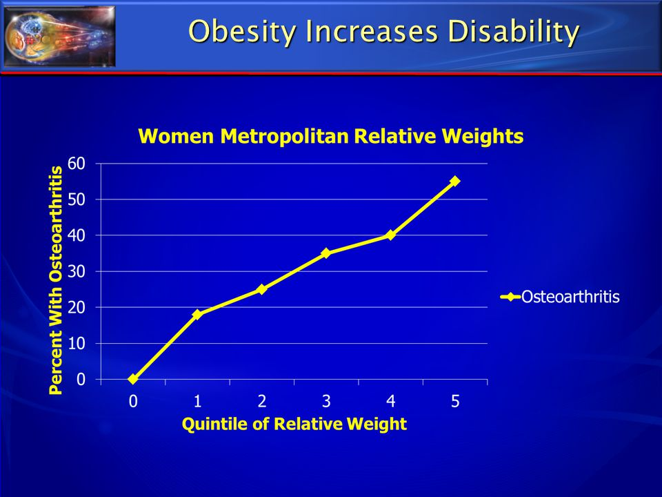 Obesity Increases Disability